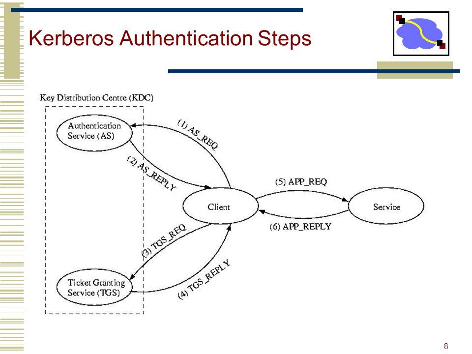 8 Kerberos Authentication Steps Kerberos ServerClient TGS TGTService TKT Service REQ