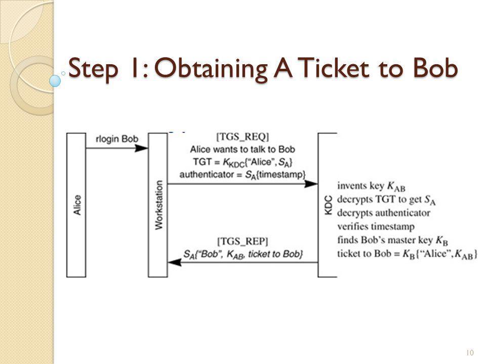 Step 1: Obtaining A Ticket to Bob 10