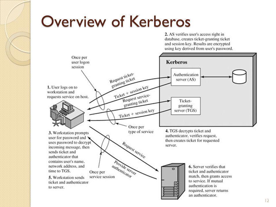 Overview of Kerberos 12