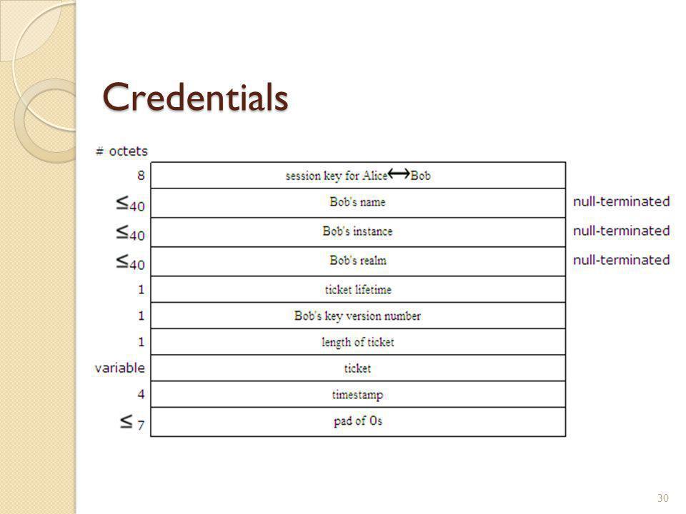 Credentials 30