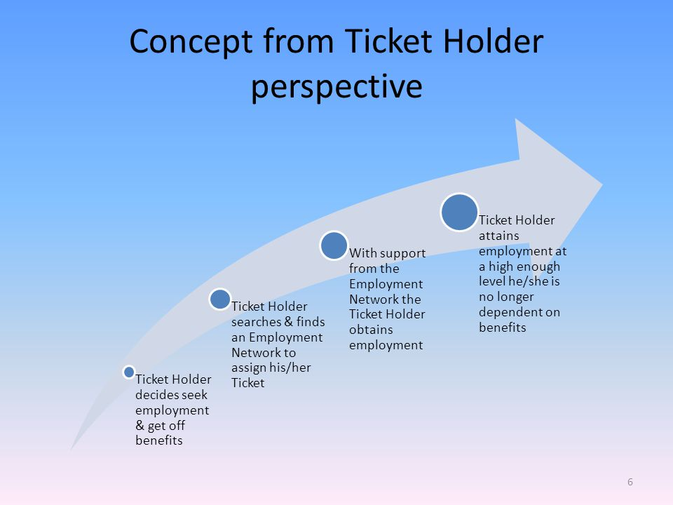 Concept from Ticket Holder perspective Ticket Holder decides seek employment & get off benefits Ticket Holder searches & finds an Employment Network to assign his/her Ticket With support from the Employment Network the Ticket Holder obtains employment Ticket Holder attains employment at a high enough level he/she is no longer dependent on benefits 6