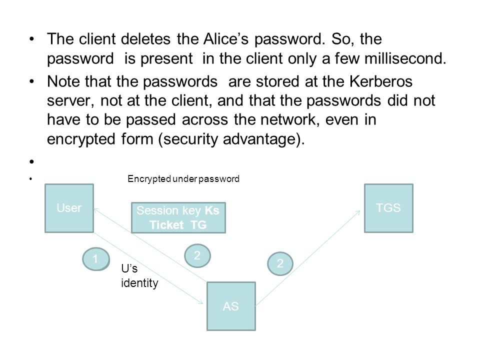 The client deletes the Alices password. So, the password is present in the client only a few millisecond. Note that the passwords are stored at the Ke