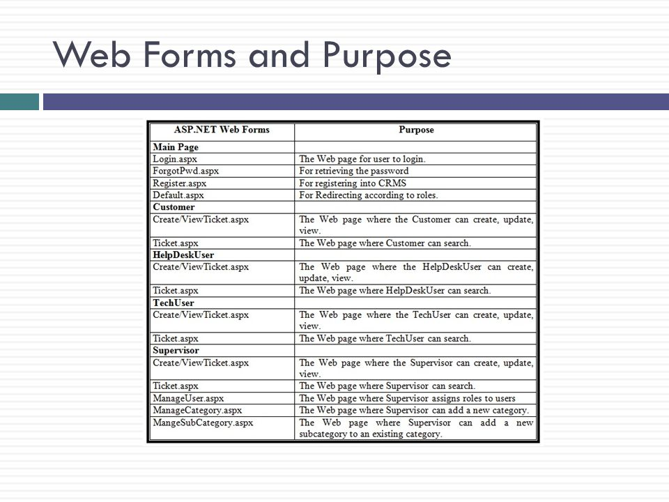 Web Forms and Purpose