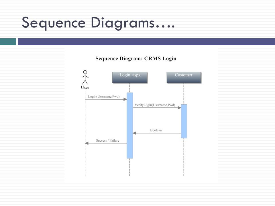 Sequence Diagrams….