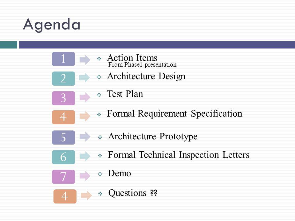 Sequence Diagrams….