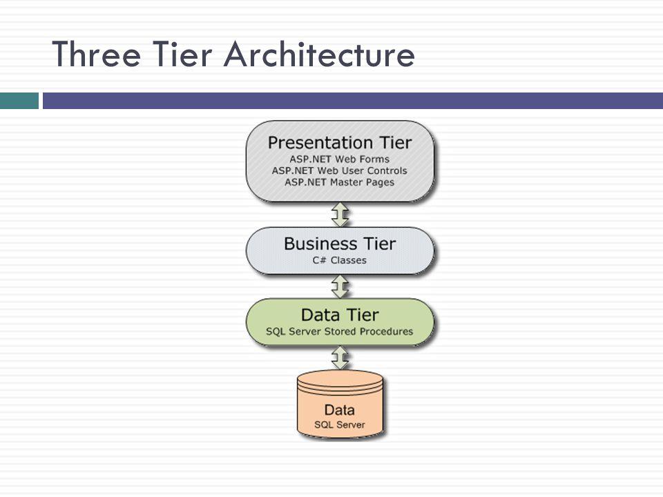 Presentation Tier