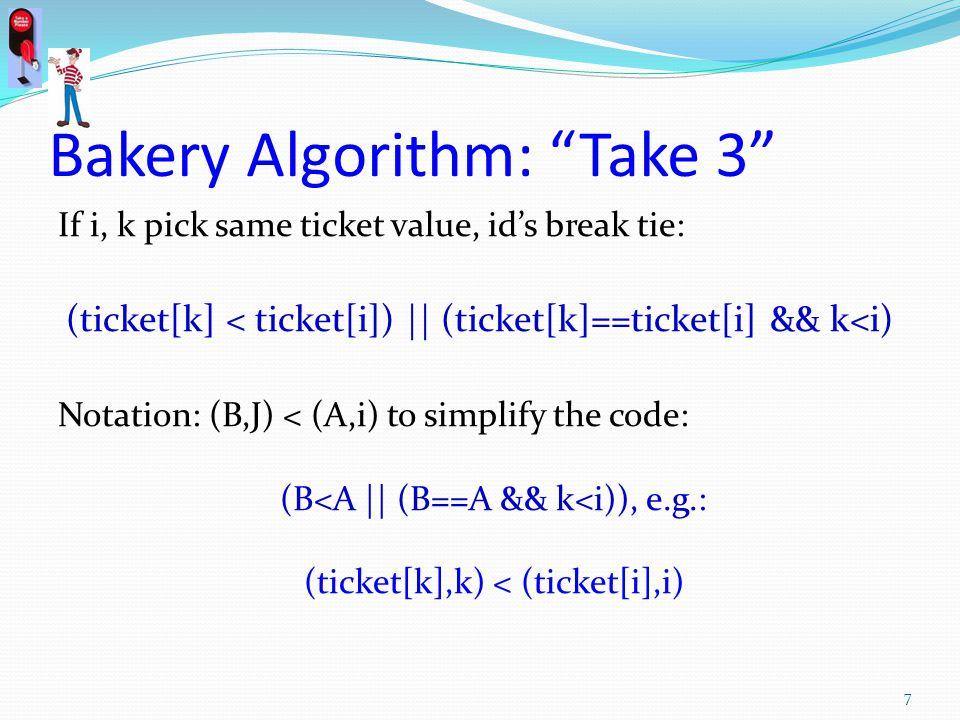 Bakery Algorithm: Take 3 If i, k pick same ticket value, ids break tie: (ticket[k] < ticket[i]) || (ticket[k]==ticket[i] && k<i) Notation: (B,J) < (A,