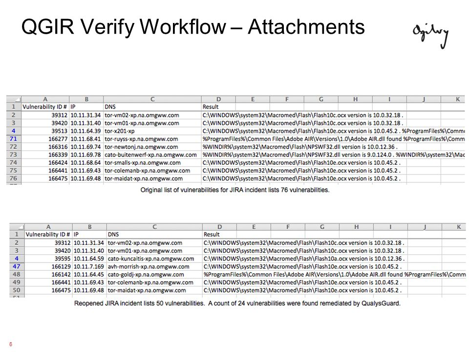 5 QGIR Verify Workflow QGIR verification will reopen all QGIR Reporting issues that still have vulnerable hosts.