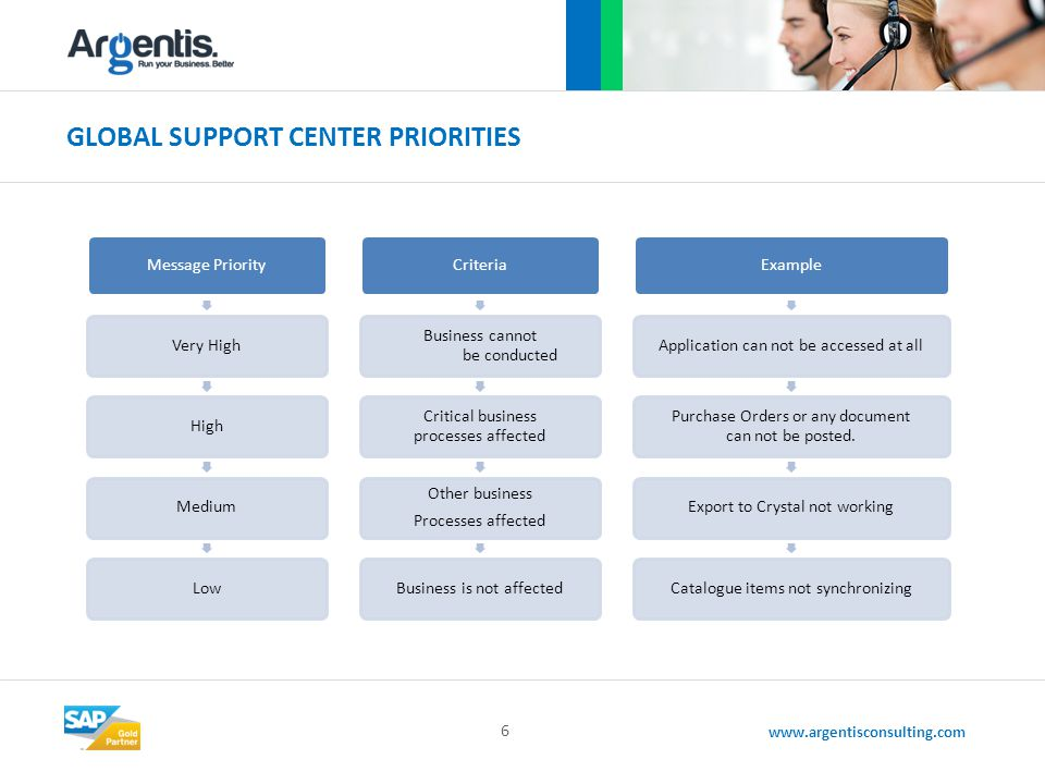 www.argentisconsulting.com GLOBAL SUPPORT CENTER PRIORITIES 6 Message PriorityVery HighHighMediumLowCriteria Business cannot be conducted Critical business processes affected Other business Processes affected Business is not affectedExampleApplication can not be accessed at all Purchase Orders or any document can not be posted.