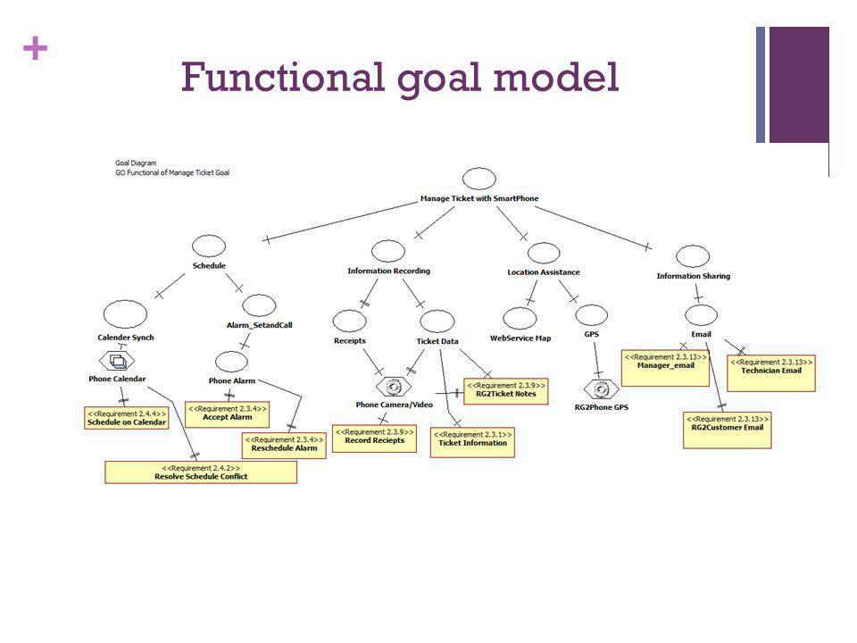 + Functional goal model