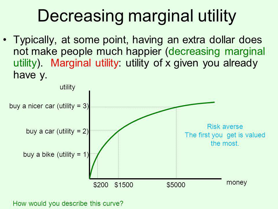 Decreasing marginal utility Typically, at some point, having an extra dollar does not make people much happier (decreasing marginal utility).