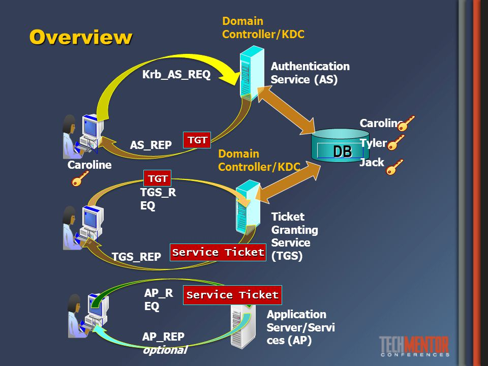 Overview DB Authentication Service (AS) Ticket Granting Service (TGS) Application Server/Servi ces (AP) Krb_AS_REQ AS_REP TGS_R EQ TGS_REP AP_R EQ AP_REP optional Caroline Tyler Jack Caroline TGT TGT Service Ticket Domain Controller/KDC