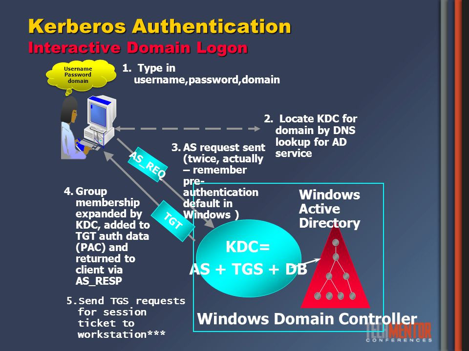 Kerberos Authentication Interactive Domain Logon Windows Active Directory KDC= AS + TGS + DB Windows Domain Controller 2. Locate KDC for domain by DNS