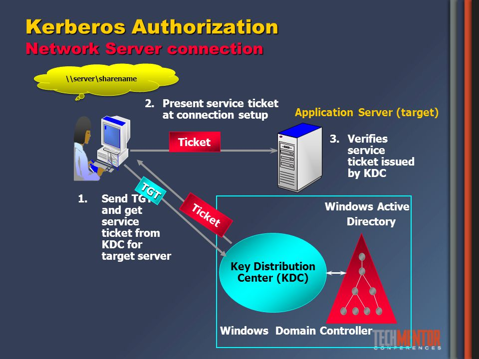 Kerberos Authorization Network Server connection Windows Active Directory Key Distribution Center (KDC) Windows Domain Controller Application Server (target) 3.Verifies service ticket issued by KDC 2.Present service ticket at connection setup Ticket 1.Send TGT and get service ticket from KDC for target server TGT Ticket \\server\sharename