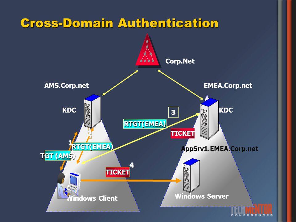 Cross-Domain Authentication Windows Client Windows Server AMS.Corp.netEMEA.Corp.net Corp.Net KDC 1 TGT (AMS) 2 RTGT(EMEA) 3 RTGT(EMEA) 4TICKET AppSrv1.EMEA.Corp.net TICKET