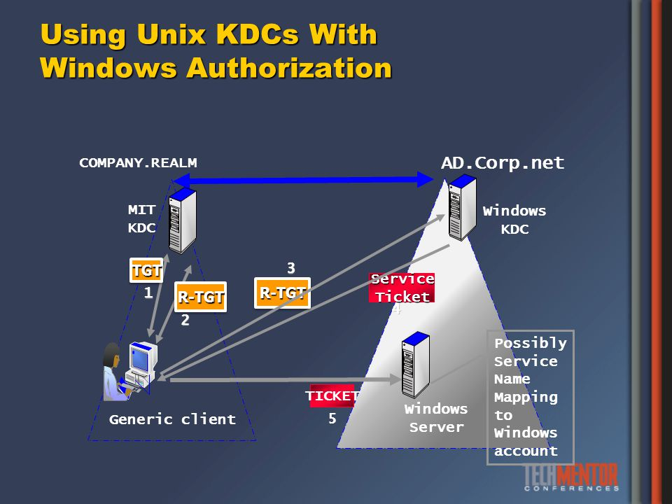Using Unix KDCs With Windows Authorization Generic client Windows Server COMPANY.REALM AD.Corp.net MIT KDC Windows KDC 1 TGTTGT 2 R-TGTR-TGT Possibly Service Name Mapping to Windows account 5 TICKET 4 Service ServiceTicket R-TGTR-TGT 3