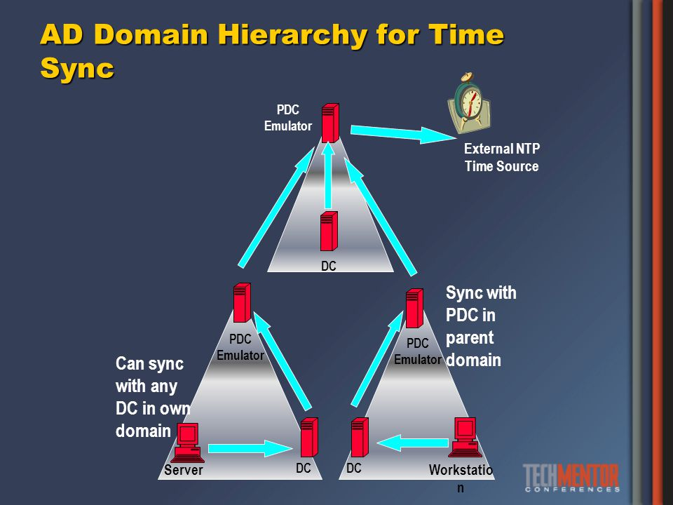 AD Domain Hierarchy for Time Sync PDC Emulator DC Workstatio n Server Can sync with any DC in own domain Sync with PDC in parent domain External NTP Time Source