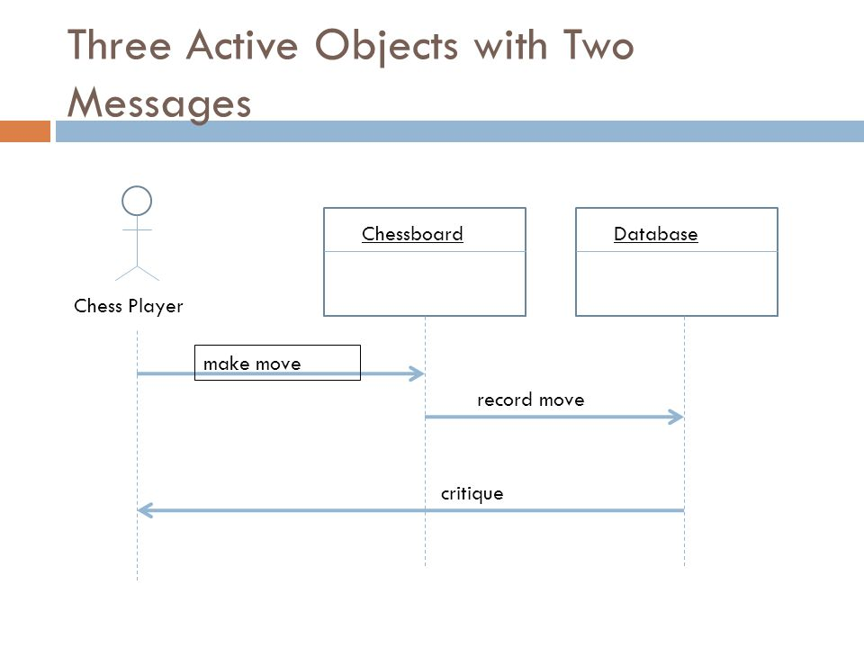 Three Active Objects with Two Messages ChessboardDatabase Chess Player make move record move critique