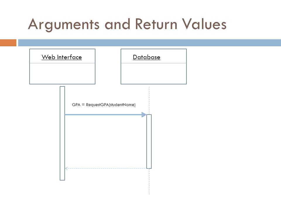 Arguments and Return Values Web InterfaceDatabase GPA = RequestGPA(studentName)