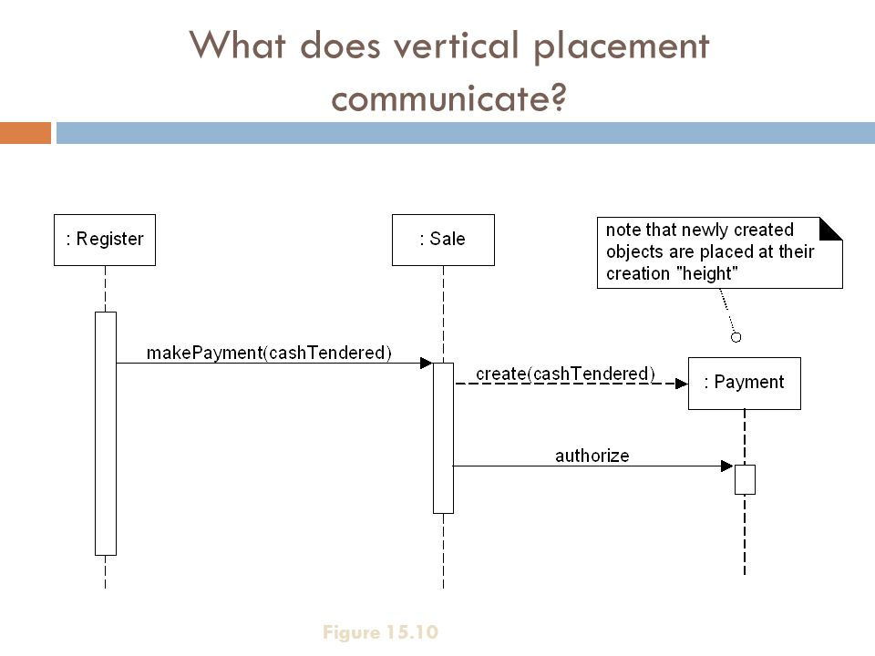 What does vertical placement communicate Figure 15.10