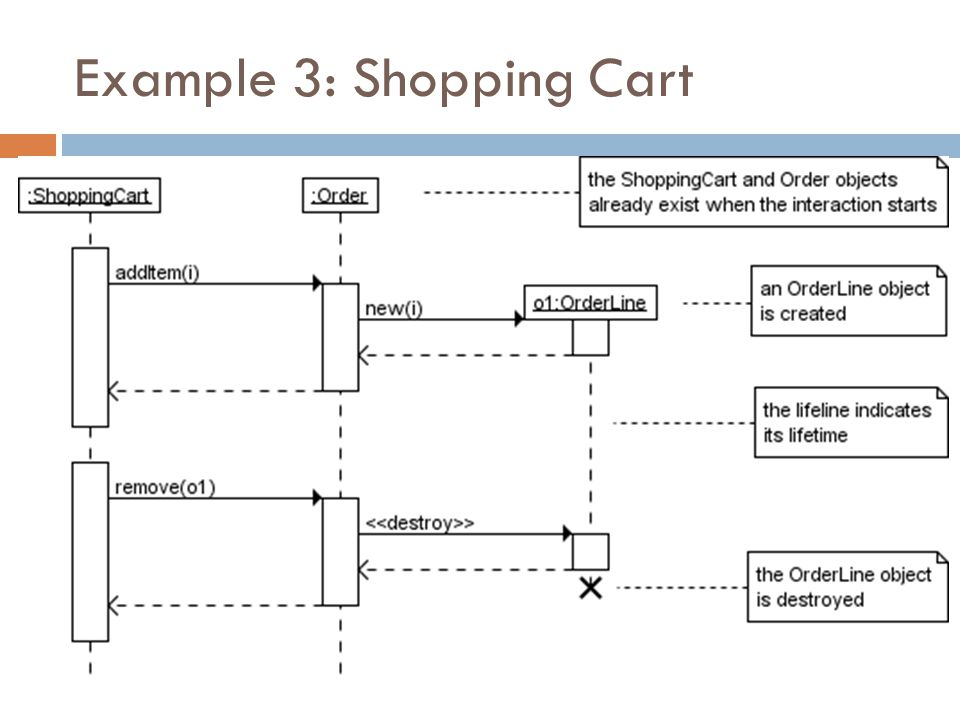 Example 3: Shopping Cart