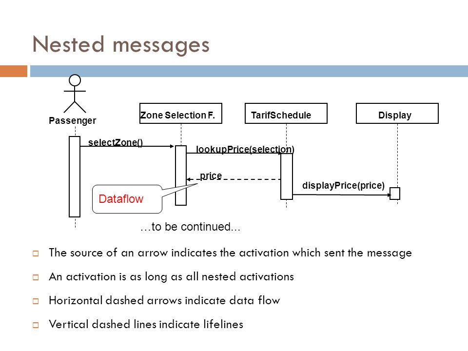 Nested messages The source of an arrow indicates the activation which sent the message An activation is as long as all nested activations Horizontal dashed arrows indicate data flow Vertical dashed lines indicate lifelines selectZone() Passenger Zone Selection F.