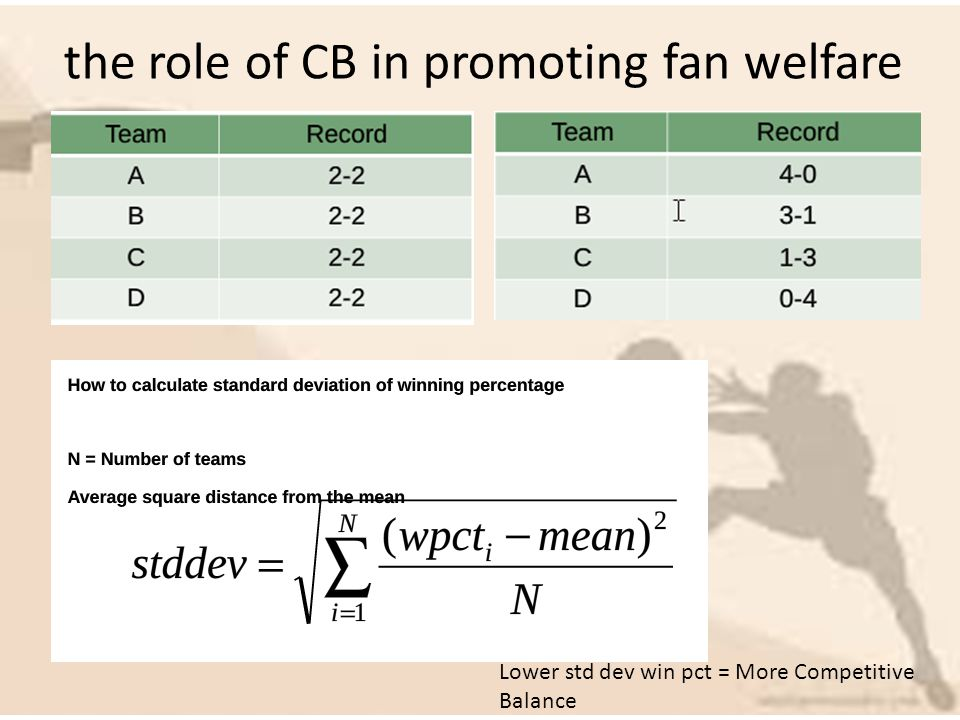 the role of CB in promoting fan welfare Lower std dev win pct = More Competitive Balance