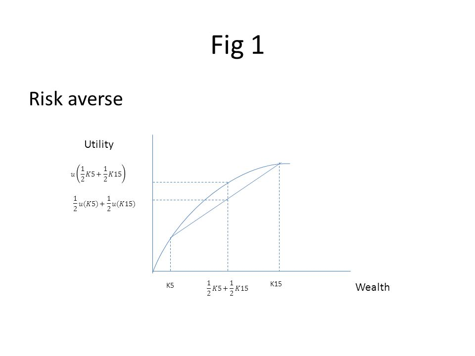 Fig 1 Risk averse Wealth Utility K15 K5