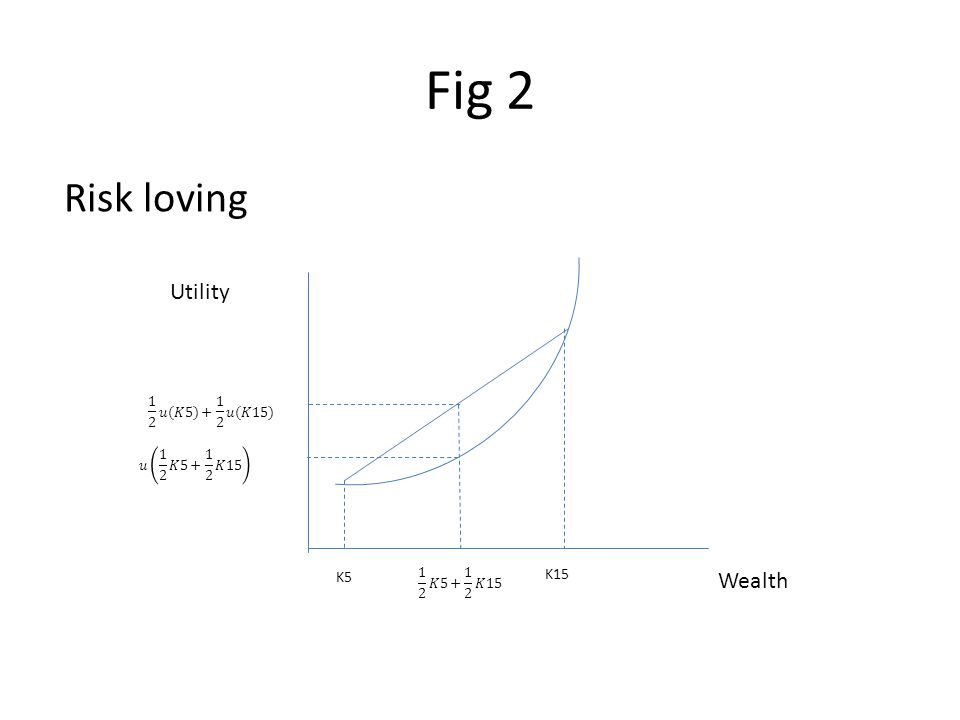Fig 2 Risk loving Wealth Utility K15 K5