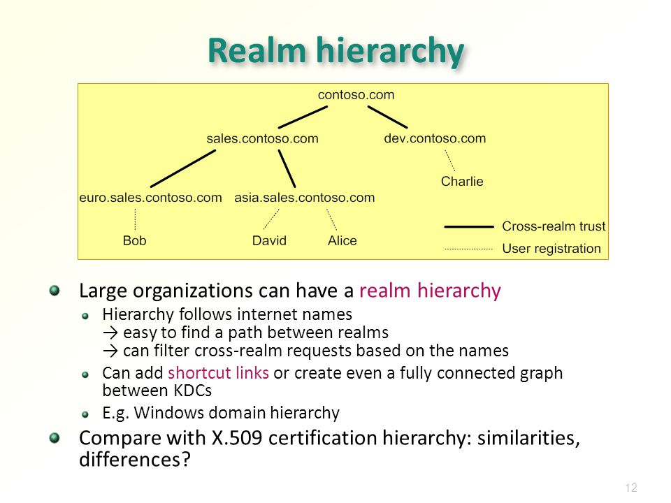 12 Realm hierarchy Large organizations can have a realm hierarchy Hierarchy follows internet names easy to find a path between realms can filter cross-realm requests based on the names Can add shortcut links or create even a fully connected graph between KDCs E.g.