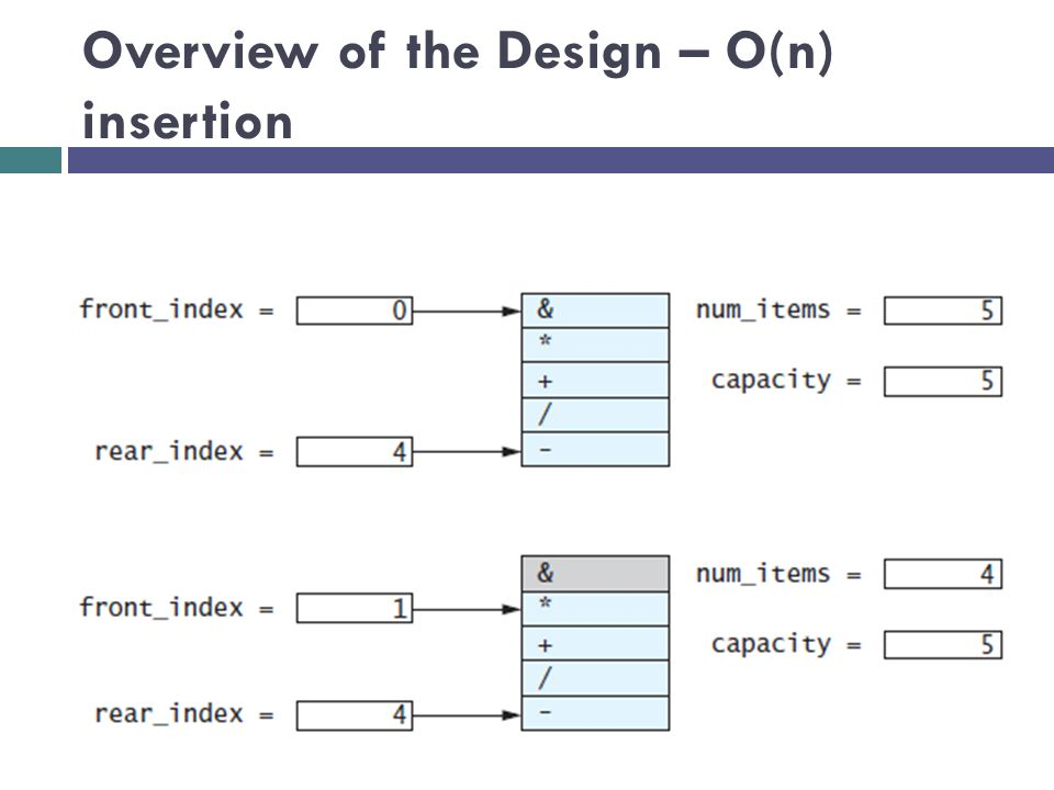 Overview of the Design – O(n) insertion