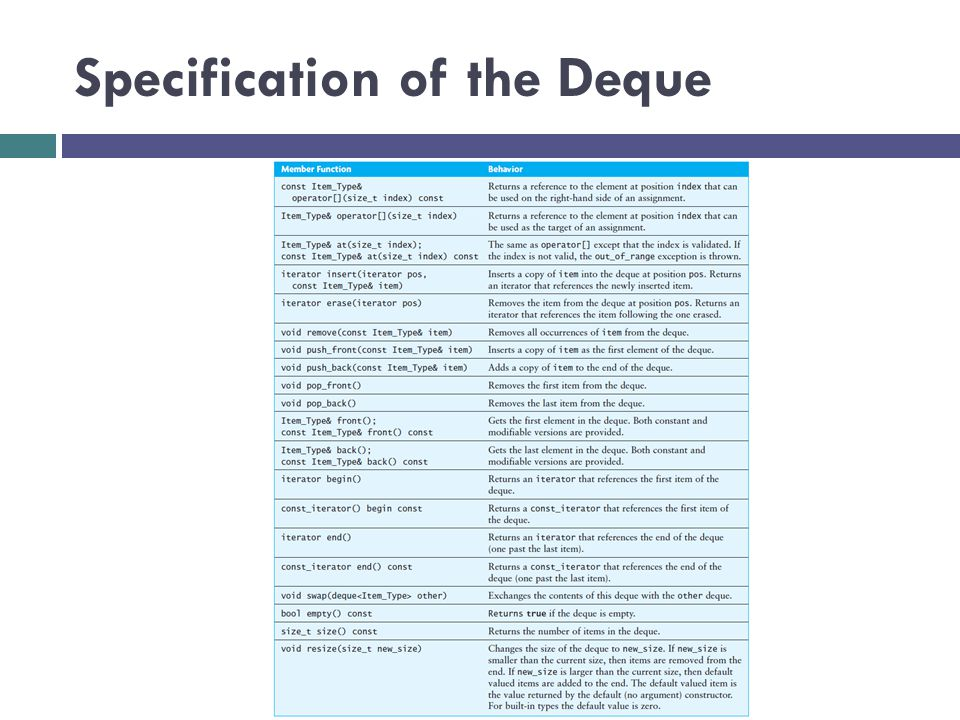 Specification of the Deque