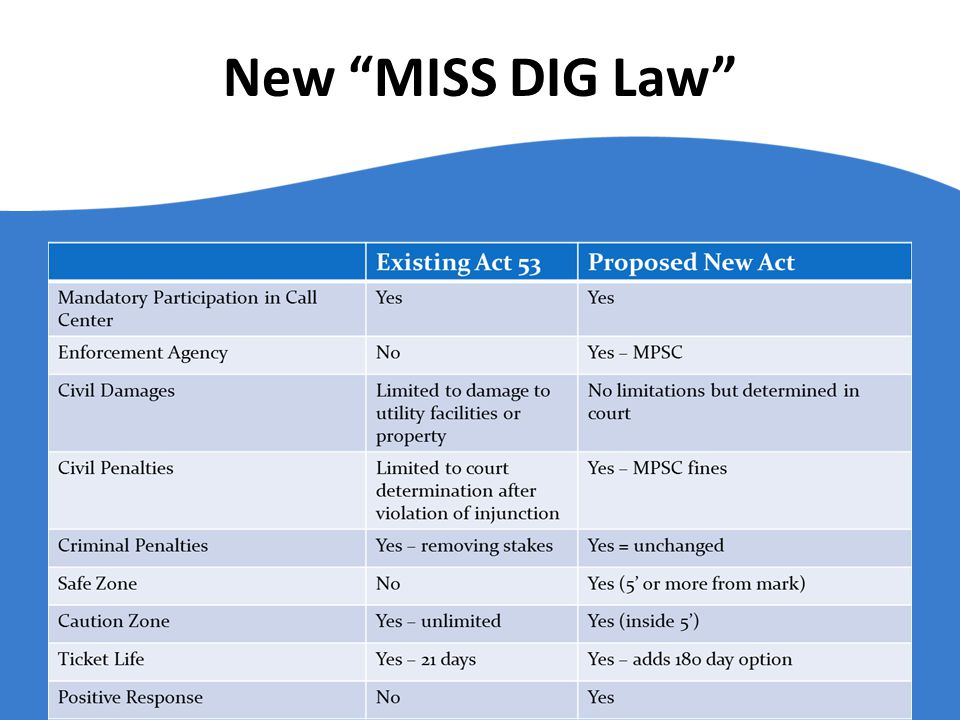 New MISS DIG Law