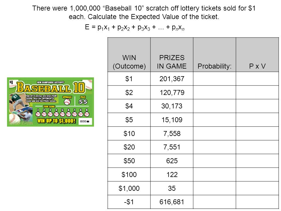WIN (Outcome) PRIZES IN GAMEProbability:P x V $1201,367 $2120,779 $430,173 $515,109 $107,558 $207,551 $50625 $100122 $1,00035 -$1616,681 There were 1,000,000 Baseball 10 scratch off lottery tickets sold for $1 each.