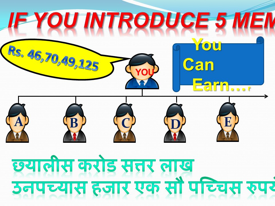 BusinessPromotionIncomeInsurance Rs.1,00000Executive 5% On Co.