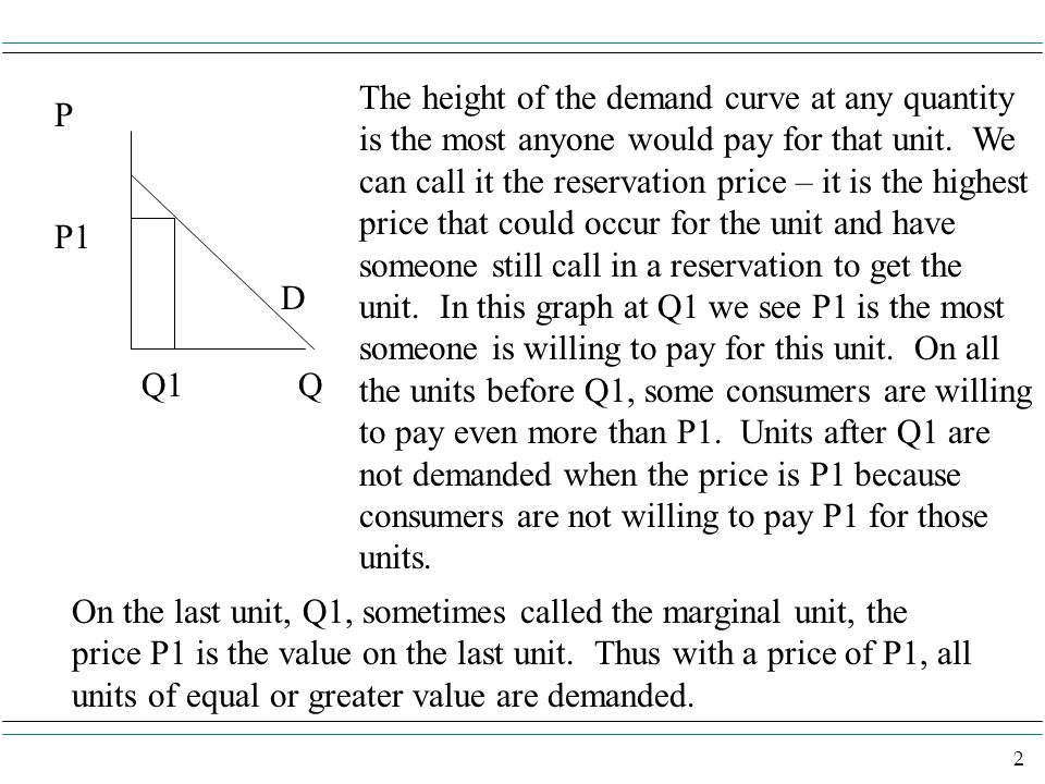 2 D P Q P1 Q1 The height of the demand curve at any quantity is the most anyone would pay for that unit. We can call it the reservation price – it is