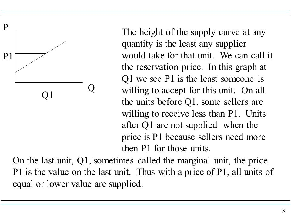 3 P Q P1 Q1 The height of the supply curve at any quantity is the least any supplier would take for that unit. We can call it the reservation price. I