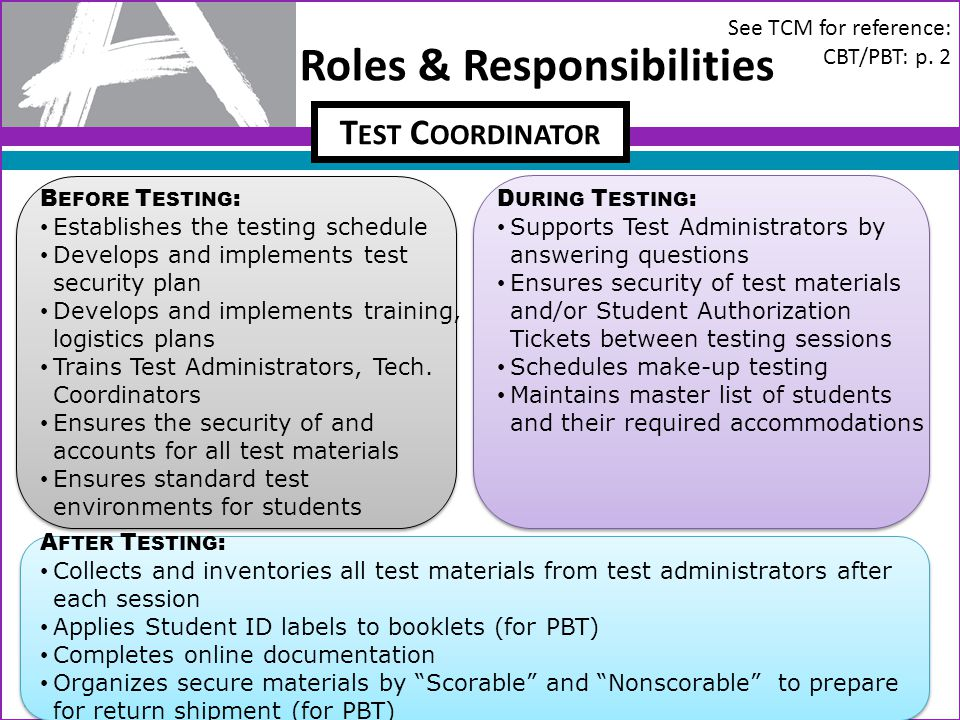 Roles & Responsibilities 11 B EFORE T ESTING : Establishes the testing schedule Develops and implements test security plan Develops and implements tra