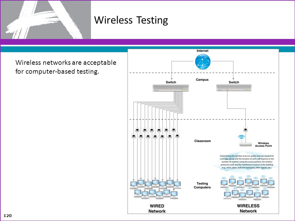 120 Wireless networks are acceptable for computer-based testing. Wireless Testing