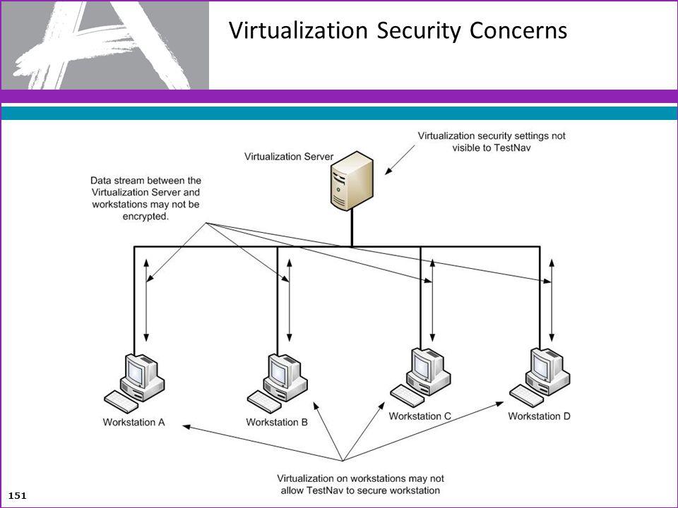 Virtualization Security Concerns 151