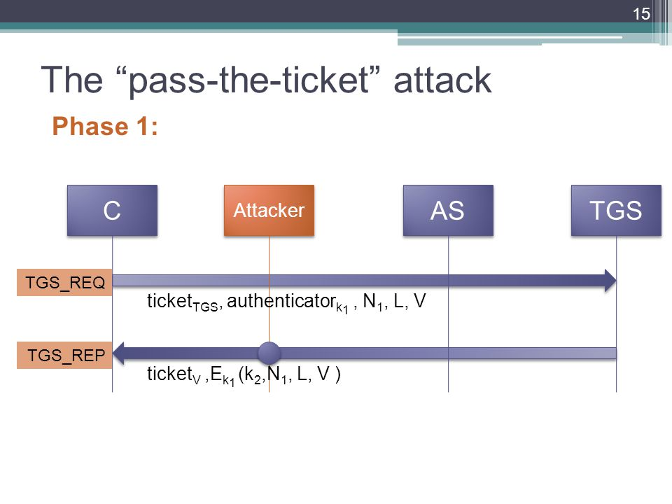 The pass-the-ticket attack Phase 1: 15 C C Attacker AS TGS TGS_REQ TGS_REP ticket TGS, authenticator k 1, N 1, L, V ticket V,E k 1 (k 2,N 1, L, V )