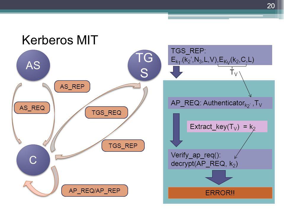 20 Kerberos MIT AS TG S C C TGS_REP: E k 1 (k 2,N 3,L,V),E K V (k 2,C,L) AP_REQ: Authenticator k 2,T V Extract_key(T V ) = k 2 Verify_ap_req(): decrypt(AP_REQ, k 2 ) ERROR!.