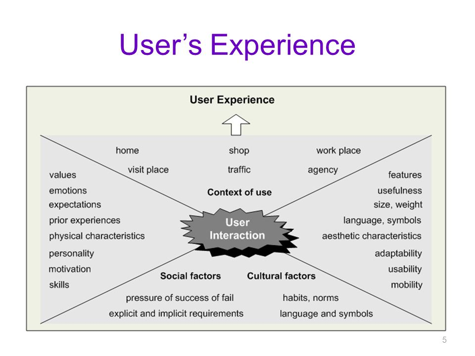 Users Experience 5