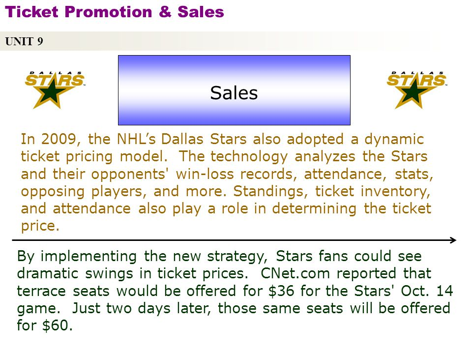 UNIT 9 Ticket Promotion & Sales Copyright © 2010 by Sports Career Consulting, LLC Sales In 2009, the NHLs Dallas Stars also adopted a dynamic ticket pricing model.
