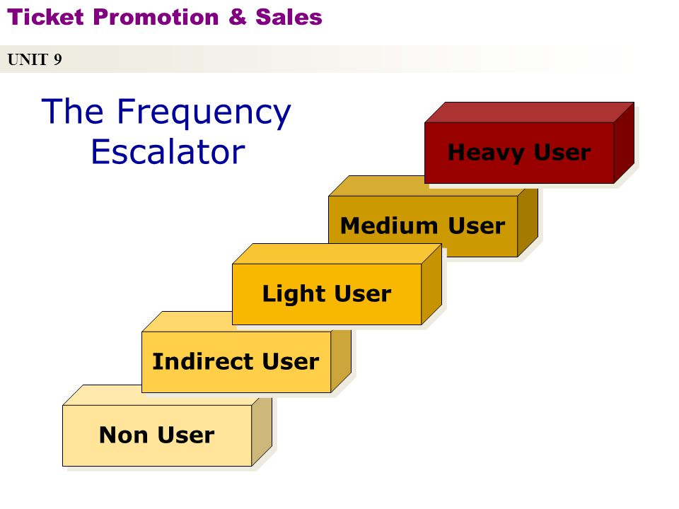 The Frequency Escalator Medium User Non User Indirect User Light User Heavy User UNIT 9 Ticket Promotion & Sales Copyright © 2010 by Sports Career Consulting, LLC