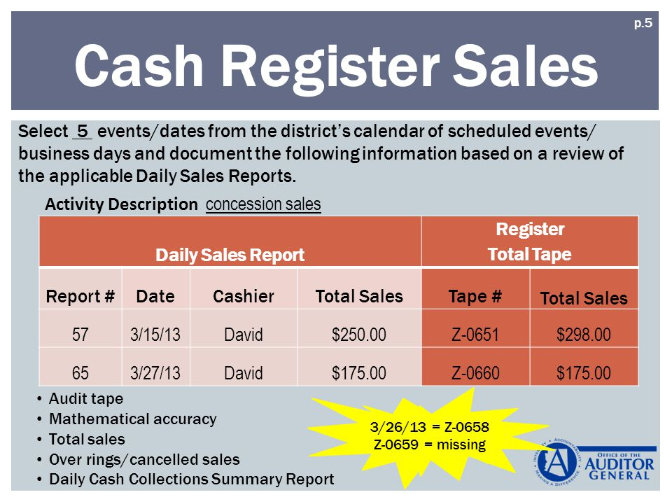 Cash Register Sales Daily Sales Report Register Total Tape Report #DateCashierTotal SalesTape # Total Sales 573/15/13David$250.00Z-0651$ /27/13David$175.00Z-0660$ Activity Description concession sales Select 5 events/dates from the districts calendar of scheduled events/ business days and document the following information based on a review of the applicable Daily Sales Reports.