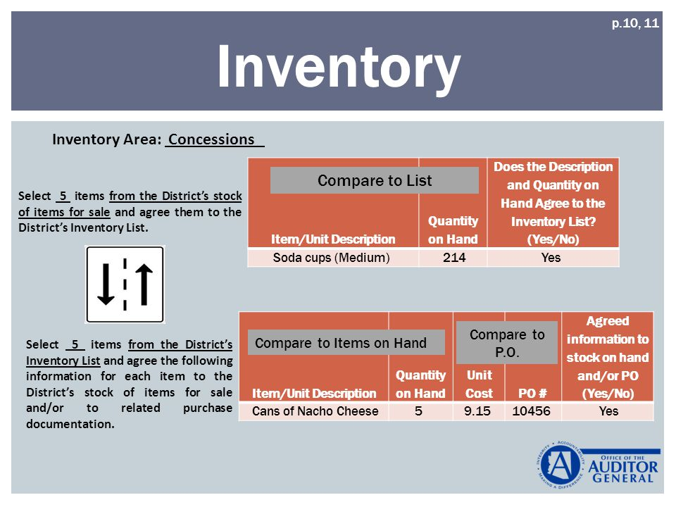 Inventory Item/Unit Description Quantity on Hand Does the Description and Quantity on Hand Agree to the Inventory List.