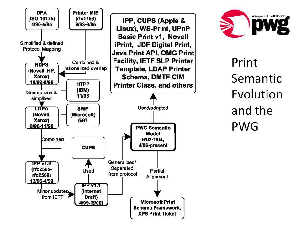 Print Semantic Evolution and the PWG