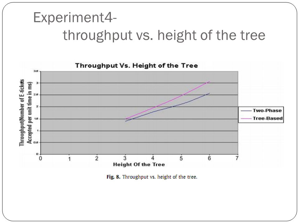 Experiment4- throughput vs. height of the tree