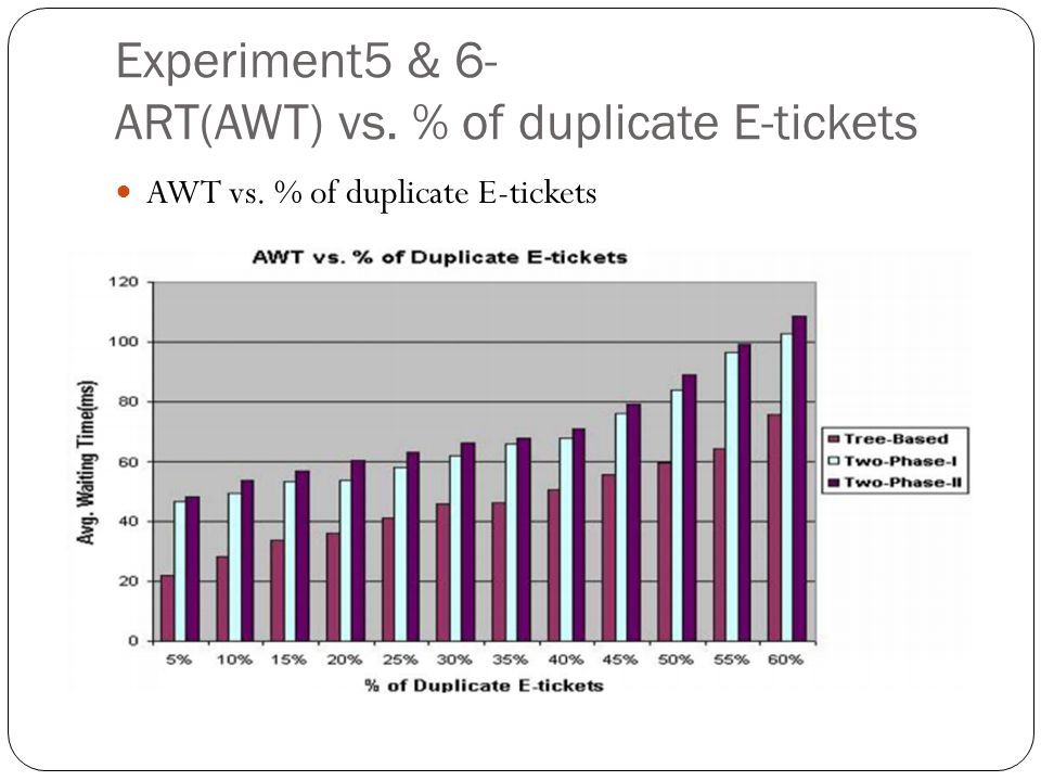 Experiment5 & 6- ART(AWT) vs.% of duplicate E-tickets Why.
